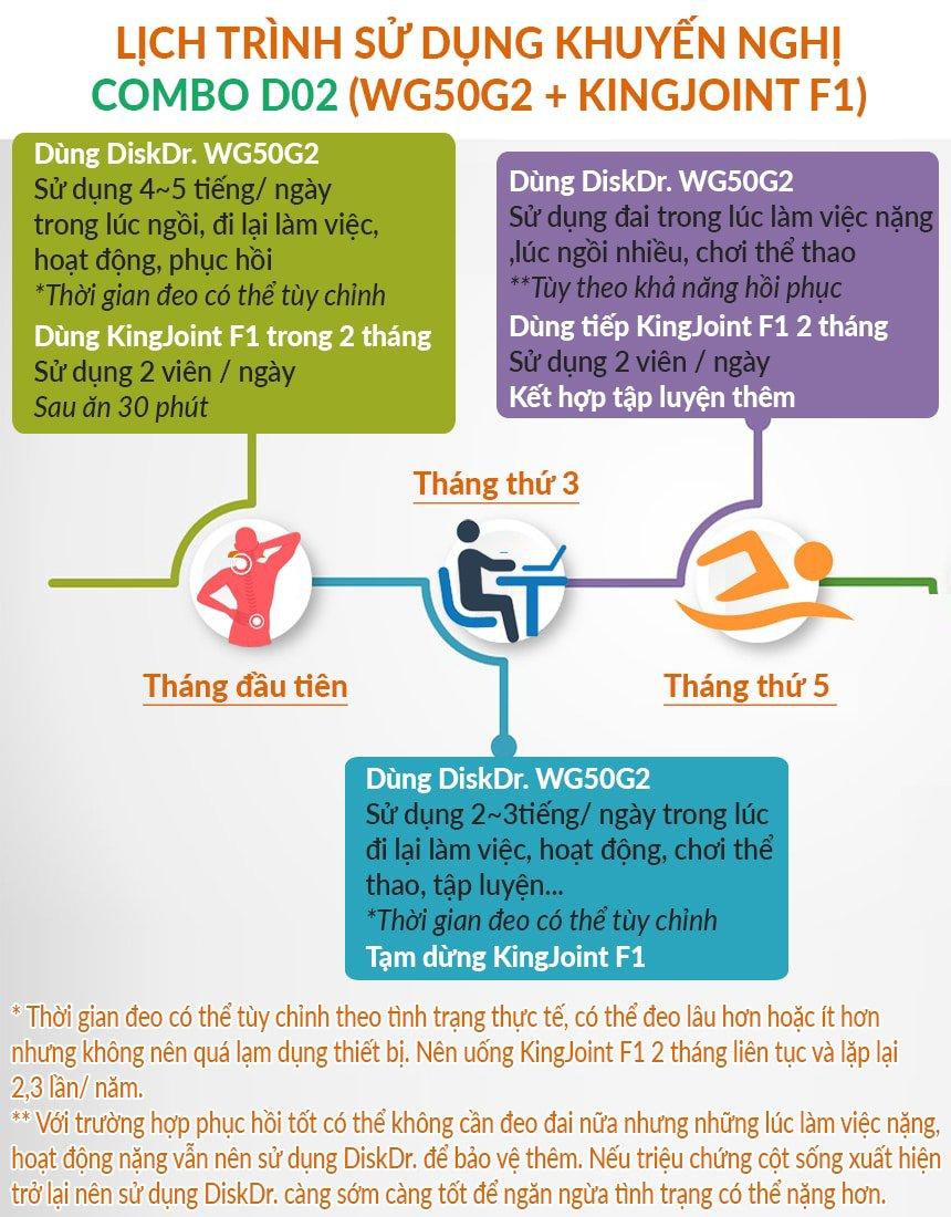 Lịch trình sử dụng liệu pháp điều trị đau lưng DiskDr + KingJoint F1